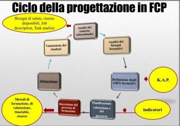 FCP  ciclo